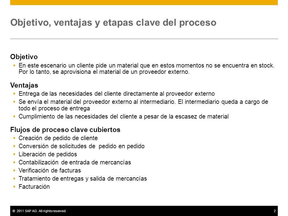 ©2011 SAP AG. All rights reserved.2 Objetivo, ventajas y etapas clave del proceso Objetivo En este escenario un cliente pide un material que en estos