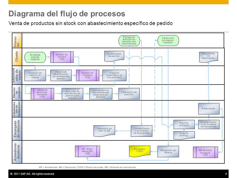 ©2011 SAP AG. All rights reserved.5 Diagrama del flujo de procesos Venta de productos sin stock con abastecimiento específico de pedido Administr ador