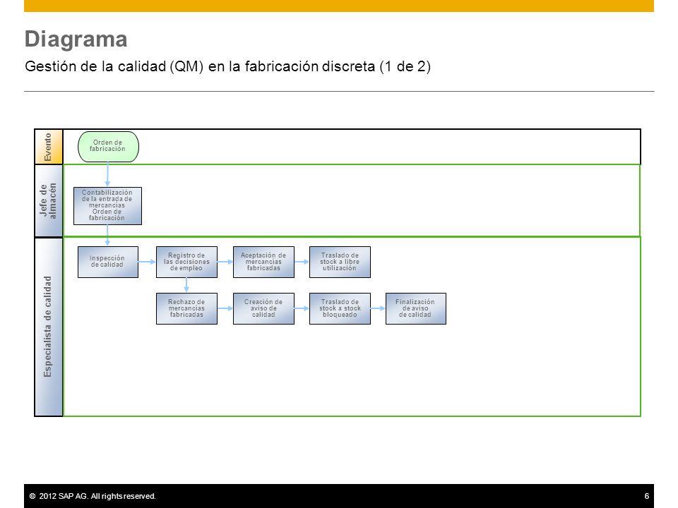 ©2012 SAP AG. All rights reserved.6 Diagrama Gestión de la calidad (QM) en la fabricación discreta (1 de 2) Evento Orden de fabricación Especialista d