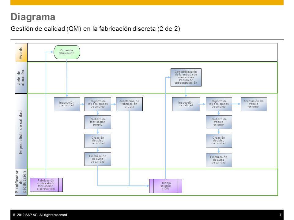 ©2012 SAP AG. All rights reserved.7 Diagrama Gestión de calidad (QM) en la fabricación discreta (2 de 2) Evento Especialista de calidad Jefe de almacé