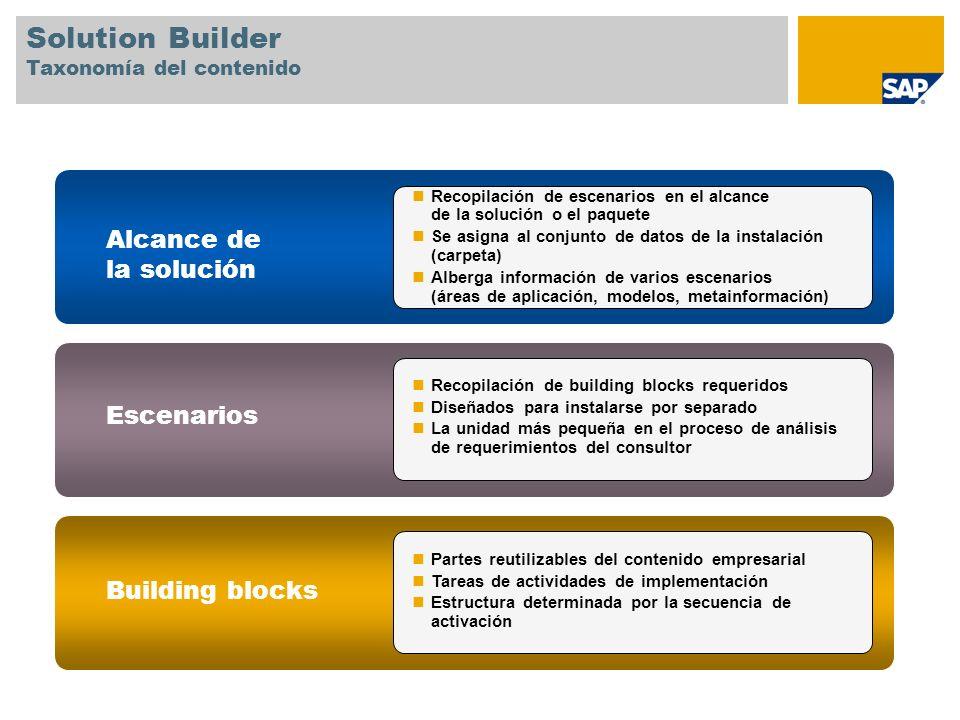Recopilación de escenarios en el alcance de la solución o el paquete Se asigna al conjunto de datos de la instalación (carpeta) Alberga información de