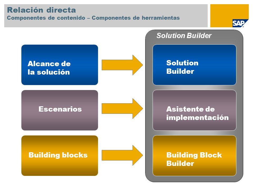 Relación directa Componentes de contenido – Componentes de herramientas Alcance de la solución Escenarios Building blocks Solution Builder Asistente d