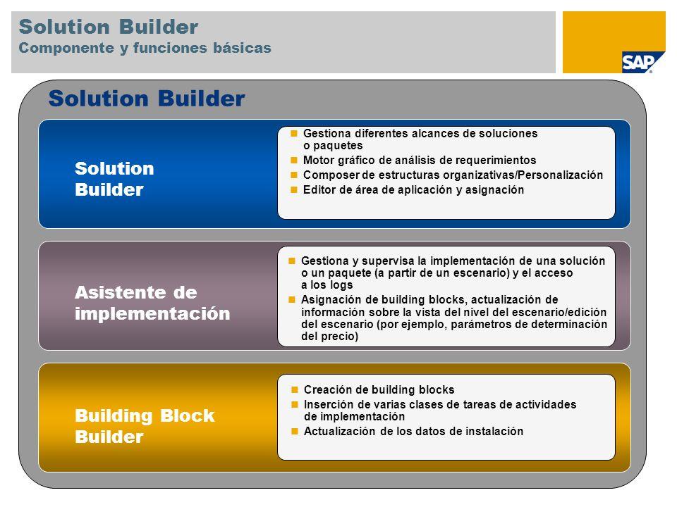 Solution Builder Gestiona diferentes alcances de soluciones o paquetes Motor gráfico de análisis de requerimientos Composer de estructuras organizativ