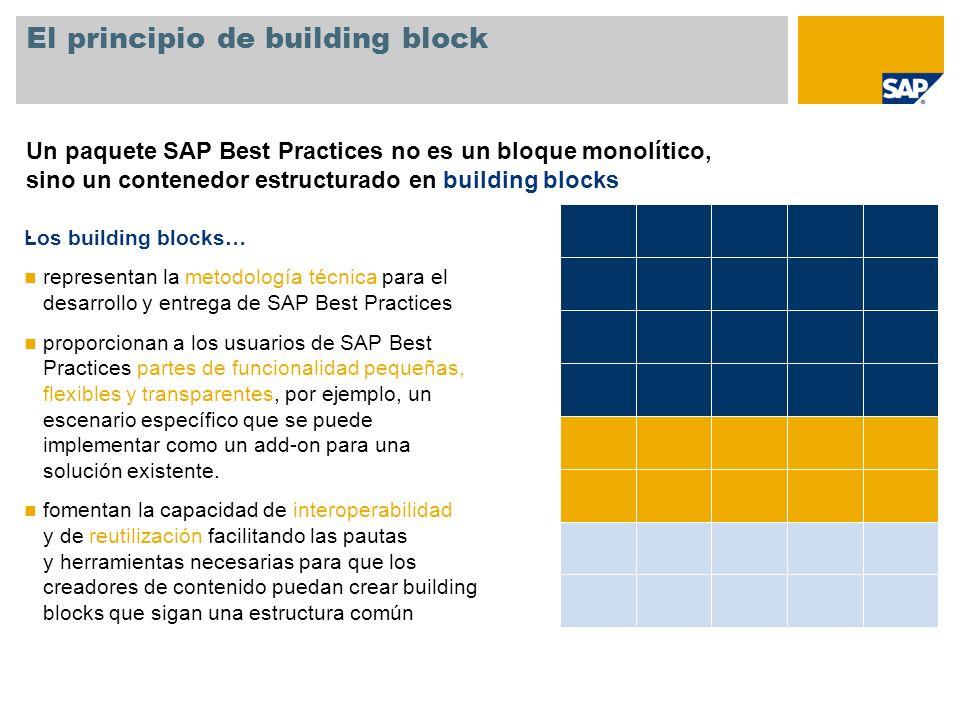 El principio de building block Un paquete SAP Best Practices no es un bloque monolítico, sino un contenedor estructurado en building blocks. Los build
