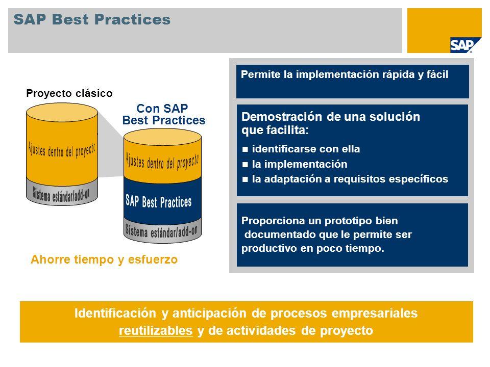 SAP Best Practices: Entregables Metodología y contenido Documentación Descripción del escenario Documentación de usuario Documentación de configuración y de instalación Preconfiguración Opciones de configuración (set CE) Datos maestros tipo (CATT) Solution Builder Formularios de impresión DVD de documentación Documentación empresarial; documentación técnica Sistema add-on La opci ó n Add-on contiene todos los elementos necesarios para el proceso de instalaci ó n de SAP Best Practices Entrega