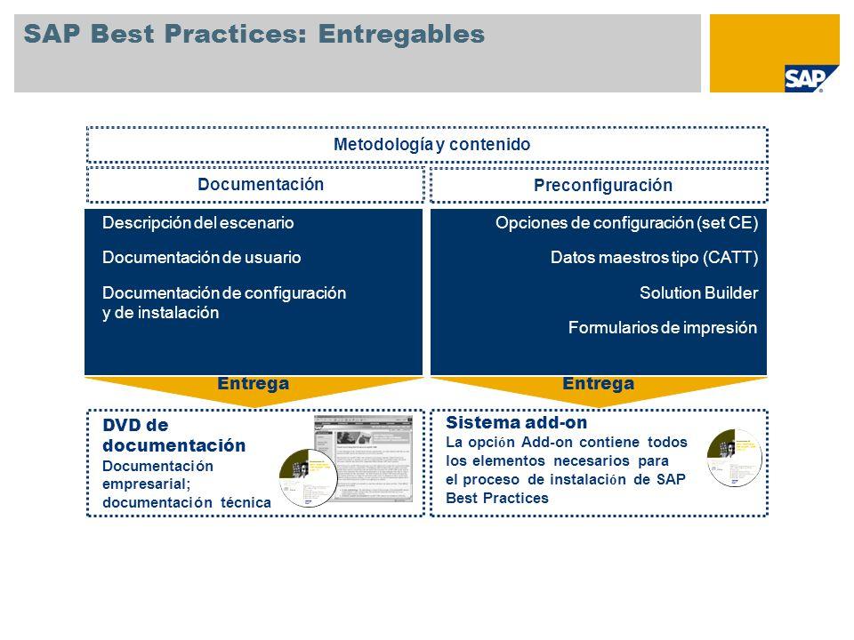 Convierte SAP Best Practices en un sistema dinámico SAP Best Practices es la base de referencia durante todo el proyecto de implementación Customizing delta espec í fico de cliente Prototipo QAS PROD Add-on de SAP Best Practices Instala todos los escenarios Soporte de actividades de (pre)venta Identificación de la preconfiguración necesaria Selección y picking de building blocks Formación del equipo de proyecto Transmisión de conocimientos DEV Customizing delta espec í fico de cliente Instala los escenarios seleccionados