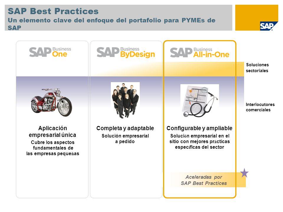 SAP Business All-in-One Paquete empresarial ampliable con mejores prácticas específicas del sector Paquete integrado que aprovecha la amplitud de las soluciones SAP Funcionalidad específica del sector con soluciones microverticales basadas en SAP Best Practices Ampliable para satisfacer las necesidades específicas del cliente Tiempo de creación de valor predecible: generalmente menor a 16 semanas con la utilización de escenarios empresariales personalizados previamente Disponible en todo el mundo con más de 11 000 clientes y más de 50 versiones de país 1100 interlocutores comerciales certificados y experimentados, con más de 660 ampliaciones