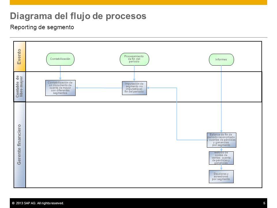 ©2013 SAP AG. All rights reserved.5 Diagrama del flujo de procesos Reporting de segmento Evento Contabilización Procesamiento de fin del período Balan