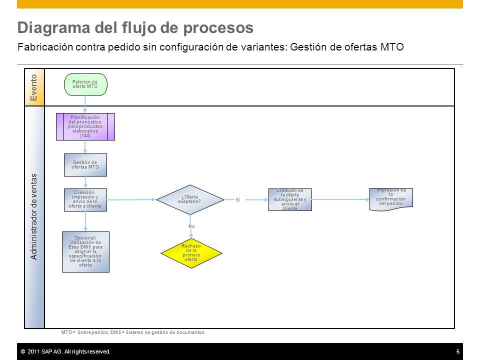 ©2011 SAP AG. All rights reserved.5 Diagrama del flujo de procesos Fabricación contra pedido sin configuración de variantes: Gestión de ofertas MTO Ad