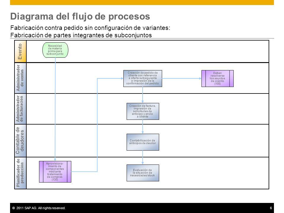 ©2011 SAP AG. All rights reserved.6 Diagrama del flujo de procesos Fabricación contra pedido sin configuración de variantes: Fabricación de partes int
