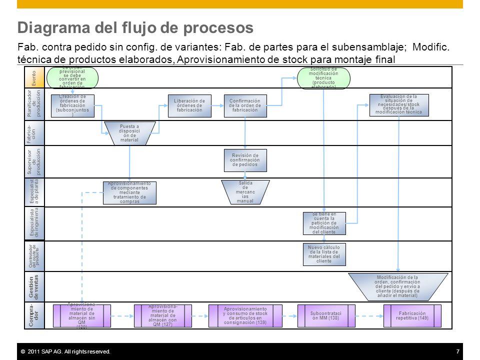 ©2011 SAP AG. All rights reserved.7 Diagrama del flujo de procesos Fab. contra pedido sin config. de variantes: Fab. de partes para el subensamblaje;