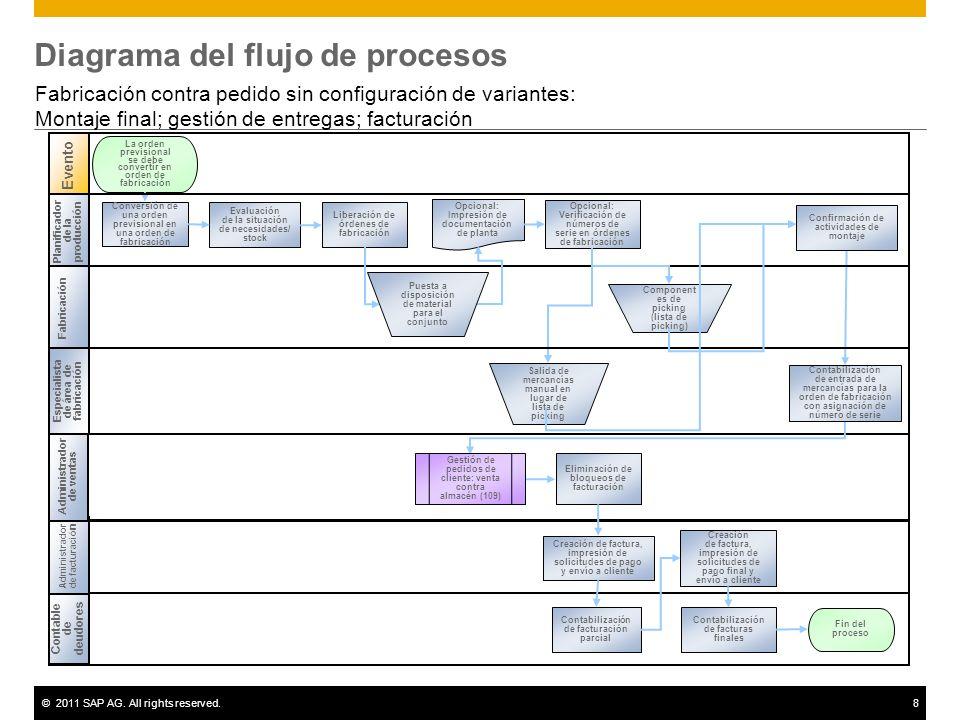 ©2011 SAP AG. All rights reserved.8 Diagrama del flujo de procesos Fabricación contra pedido sin configuración de variantes: Montaje final; gestión de