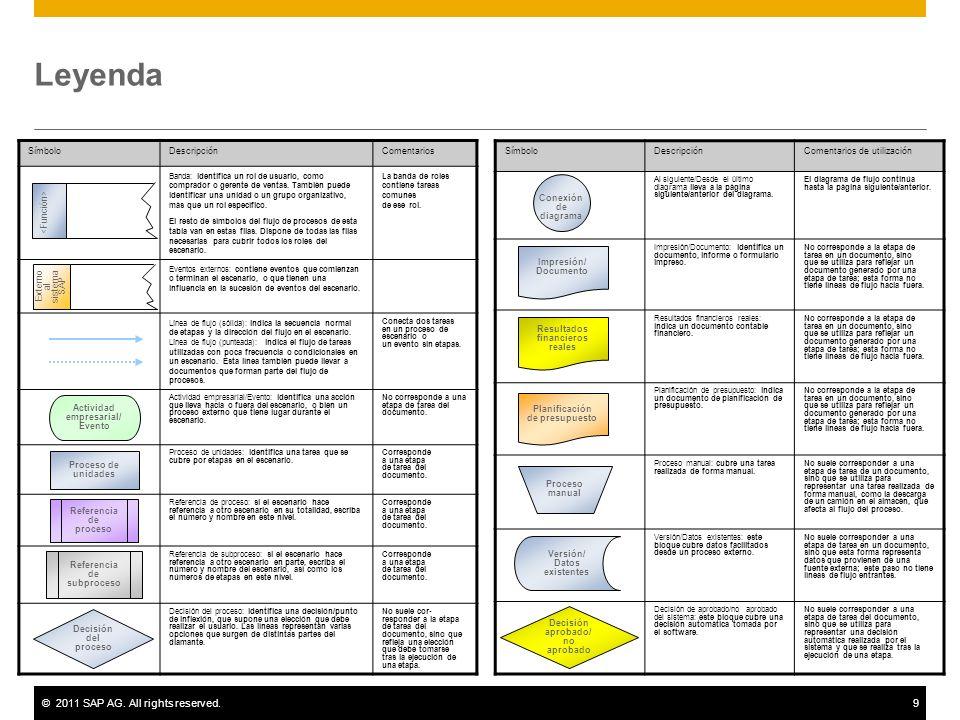 ©2011 SAP AG. All rights reserved.9 Leyenda SímboloDescripciónComentarios Banda: identifica un rol de usuario, como comprador o gerente de ventas. Tam