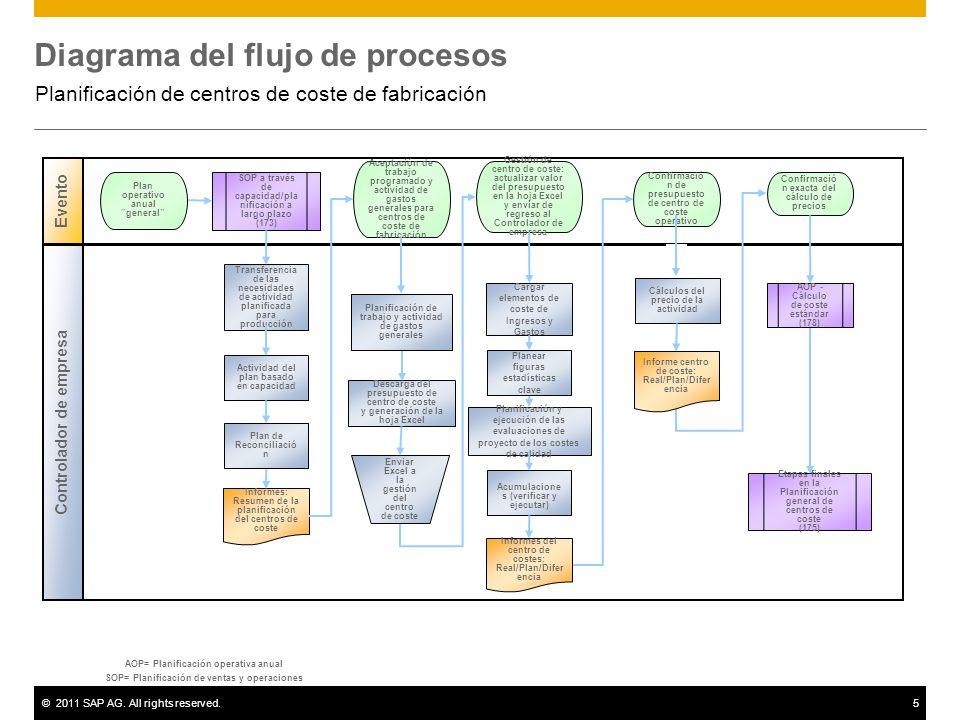 ©2011 SAP AG. All rights reserved.5 Diagrama del flujo de procesos Planificación de centros de coste de fabricación AOP= Planificación operativa anual