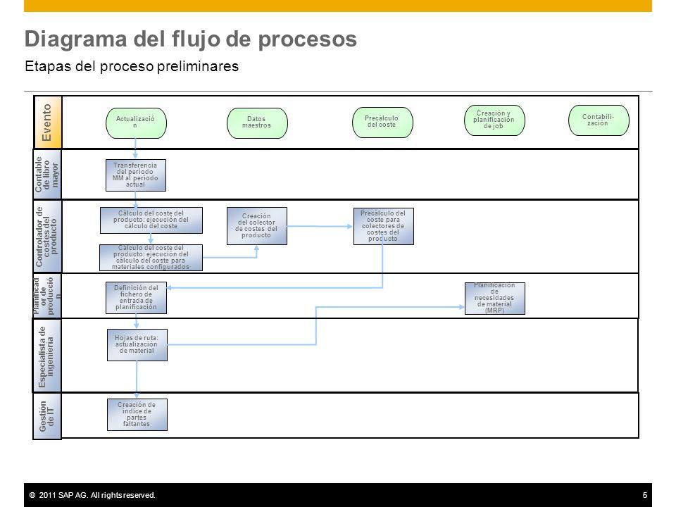 ©2011 SAP AG. All rights reserved.5 Diagrama del flujo de procesos Etapas del proceso preliminares Contable de libro mayor Evento Controlador de coste