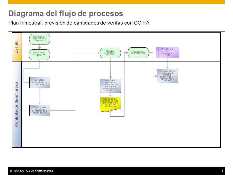 ©2011 SAP AG. All rights reserved.4 Diagrama del flujo de procesos Plan trimestral: previsión de cantidades de ventas con CO-PA Planificaci ón logísti