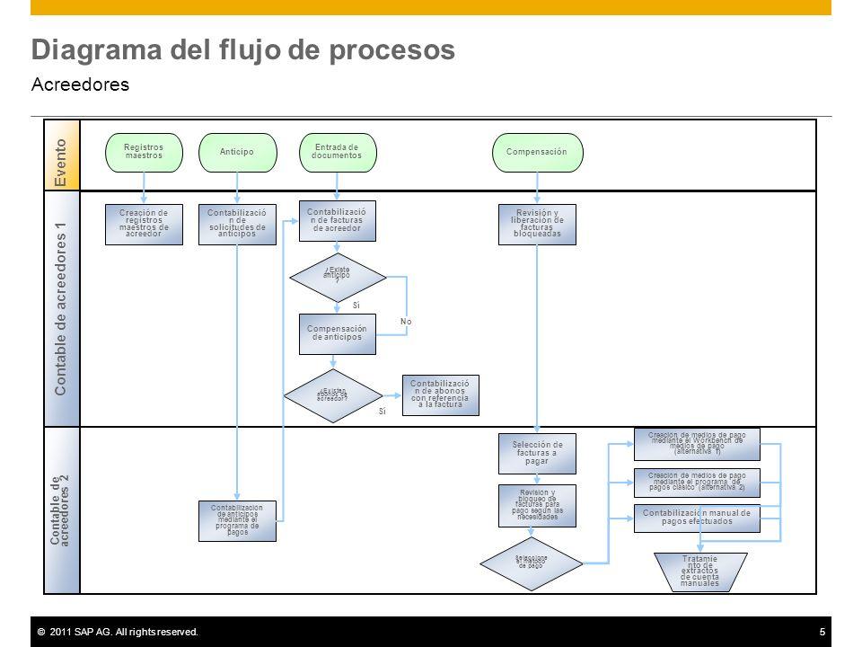 ©2011 SAP AG. All rights reserved.5 Diagrama del flujo de procesos Acreedores Sí Contable de acreedores 2 Evento Contable de acreedores 1 ¿Existe anti