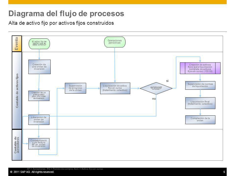 ©2011 SAP AG. All rights reserved.5 Diagrama del flujo de procesos Alta de activo fijo por activos fijos construidos AP = Acreedores, PO = Pedido de c