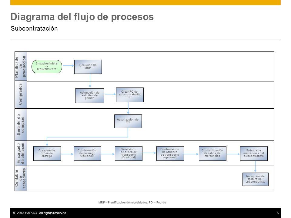 ©2013 SAP AG. All rights reserved.6 Diagrama del flujo de procesos Subcontratación MRP = Planificación de necesidades, PO = Pedido Recepción de factur