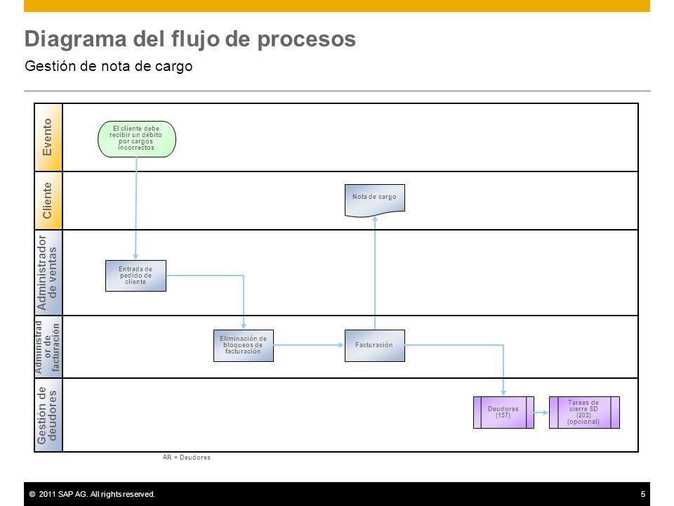 ©2011 SAP AG. All rights reserved.5 Diagrama del flujo de procesos Gestión de nota de cargo Gestión de deudores Cliente Evento El cliente debe recibir