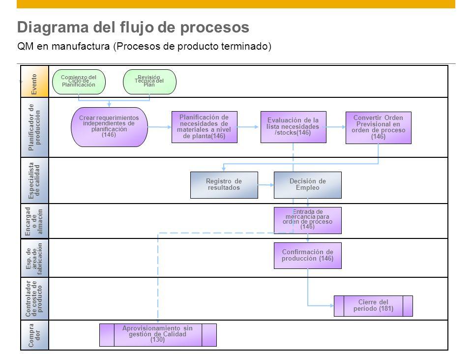 ©2012 SAP AG. All rights reserved.4 Diagrama del flujo de procesos QM en manufactura (Procesos de producto terminado) Encargad o de almacén Evento Con