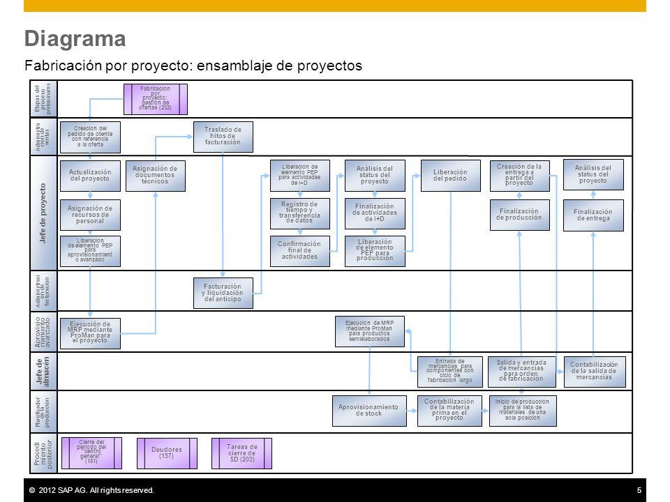 ©2012 SAP AG. All rights reserved.5 Diagrama Fabricación por proyecto: ensamblaje de proyectos Planificador de la producción Administra ción de ventas
