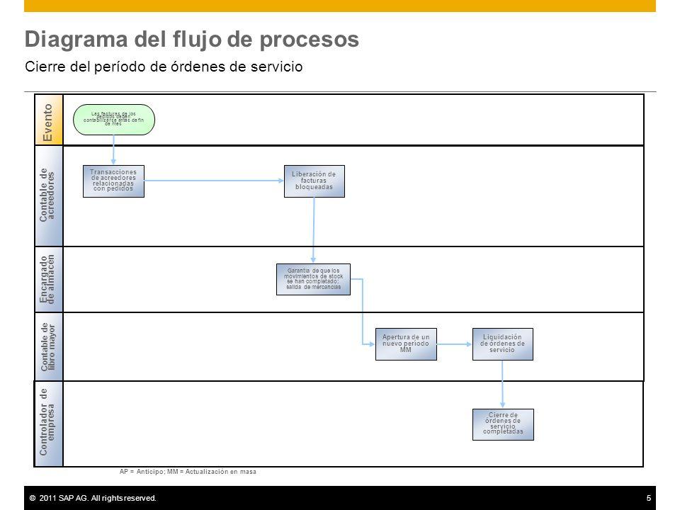 ©2011 SAP AG. All rights reserved.5 Diagrama del flujo de procesos Cierre del período de órdenes de servicio Contable de acreedores Encargado de almac