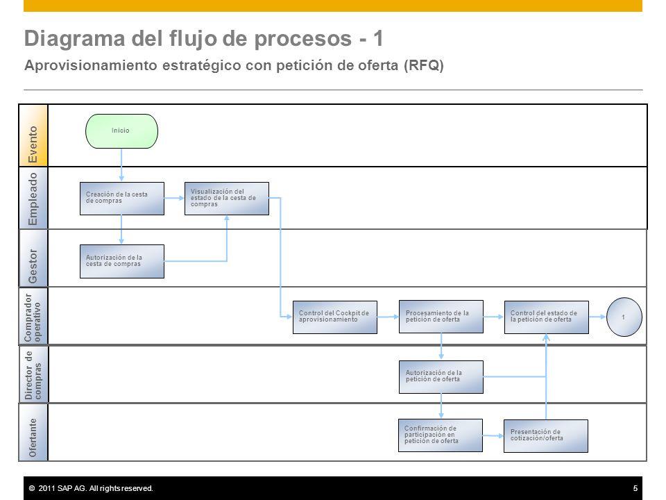 ©2011 SAP AG. All rights reserved.5 Diagrama del flujo de procesos - 1 Aprovisionamiento estratégico con petición de oferta (RFQ) Empleado Evento Gest