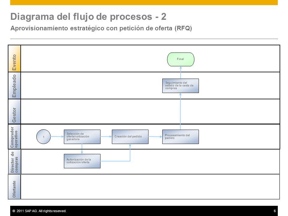©2011 SAP AG. All rights reserved.6 Diagrama del flujo de procesos - 2 Aprovisionamiento estratégico con petición de oferta (RFQ) Empleado Evento Fina
