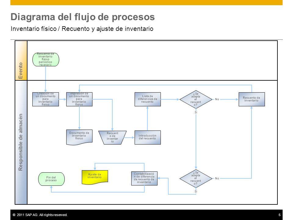 ©2011 SAP AG. All rights reserved.5 Diagrama del flujo de procesos Inventario físico / Recuento y ajuste de inventario Evento ¿Se acepta el recuent o?