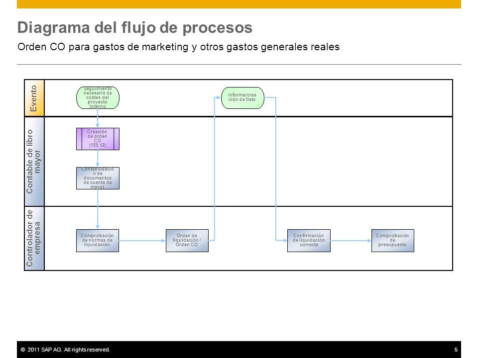 ©2011 SAP AG. All rights reserved.5 Diagrama del flujo de procesos Orden CO para gastos de marketing y otros gastos generales reales Contable de libro