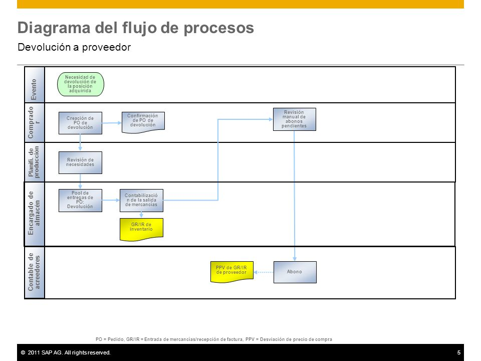 ©2011 SAP AG. All rights reserved.5 Diagrama del flujo de procesos Devolución a proveedor Contable de acreedores Encargado de almacén Planifi. de prod