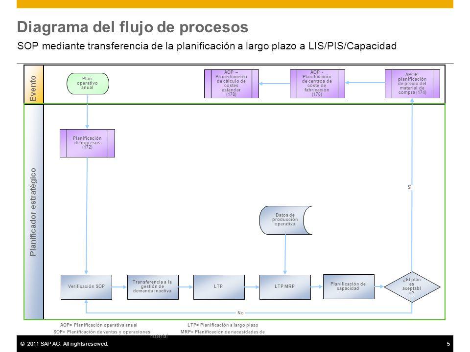 ©2011 SAP AG. All rights reserved.5 Diagrama del flujo de procesos SOP mediante transferencia de la planificación a largo plazo a LIS/PIS/Capacidad Ev