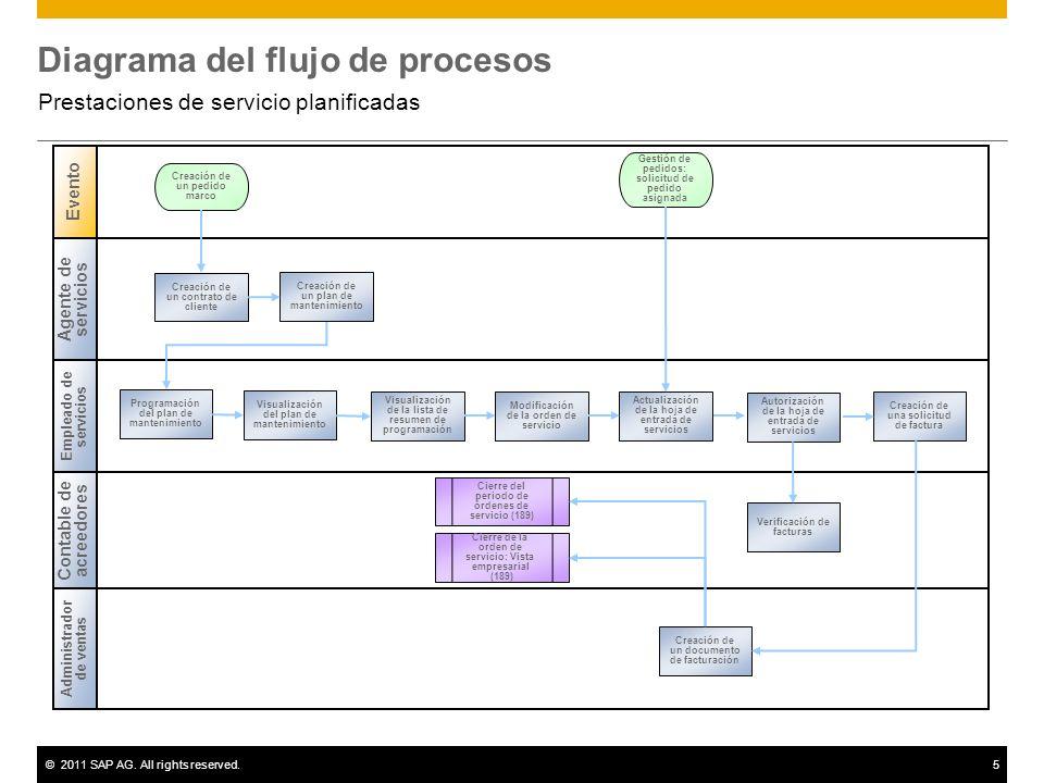 ©2011 SAP AG. All rights reserved.5 Diagrama del flujo de procesos Prestaciones de servicio planificadas Agente de servicios Empleado de servicios Adm