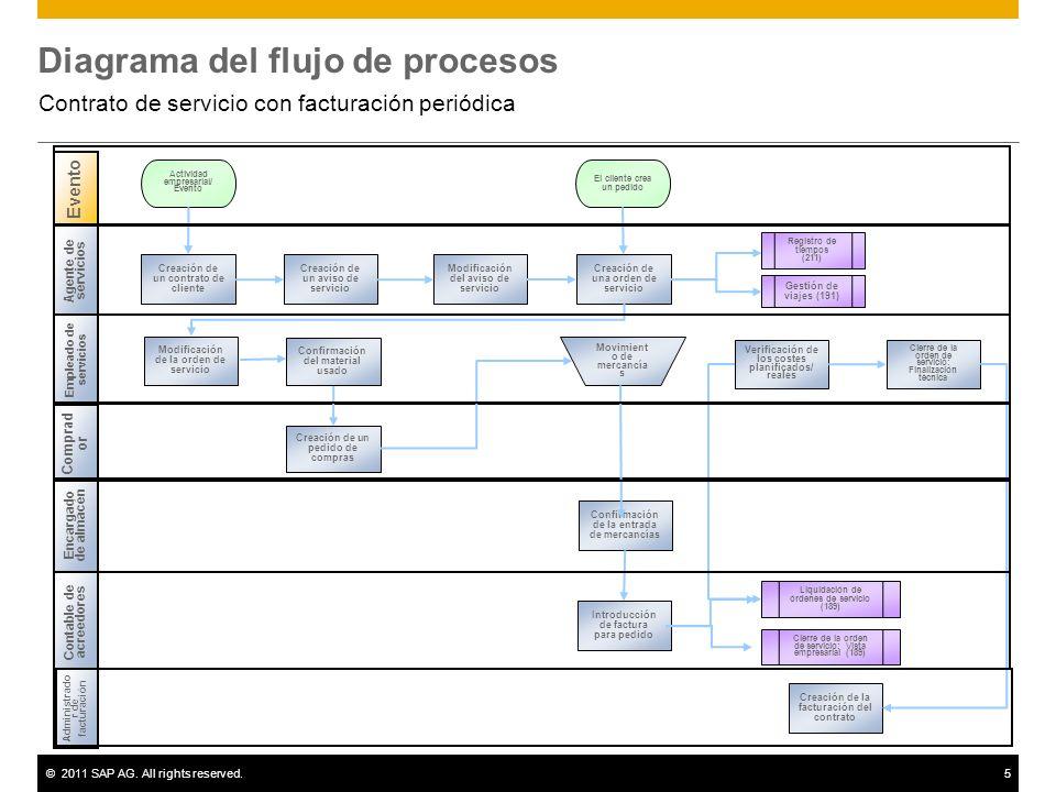 ©2011 SAP AG. All rights reserved.5 Diagrama del flujo de procesos Contrato de servicio con facturación periódica Empleado de servicios Comprad or Con