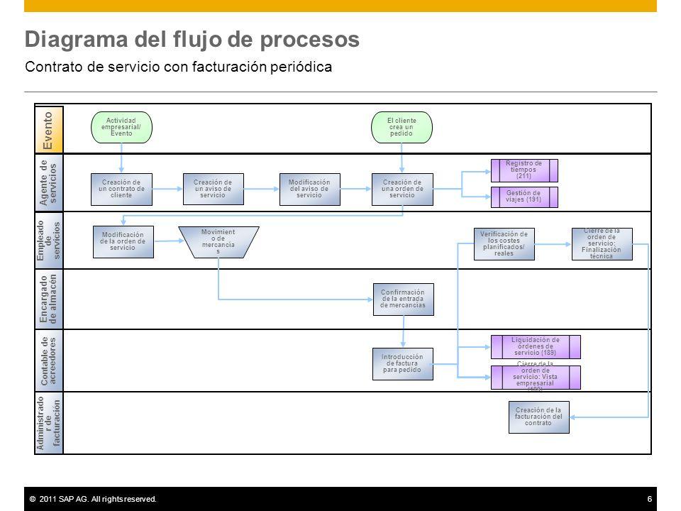 ©2011 SAP AG. All rights reserved.6 Diagrama del flujo de procesos Contrato de servicio con facturación periódica Empleado de servicios Evento Agente