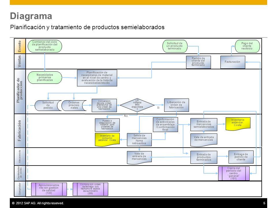 ©2012 SAP AG. All rights reserved.5 Diagrama Planificación y tratamiento de productos semielaborados Cierre del período del centro general (181) Event