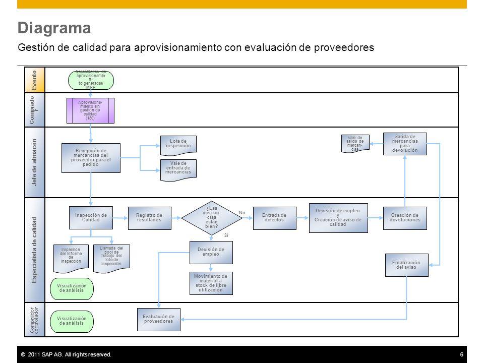 ©2011 SAP AG. All rights reserved.6 Diagrama Gestión de calidad para aprovisionamiento con evaluación de proveedores Evento Comprador controlador Rece