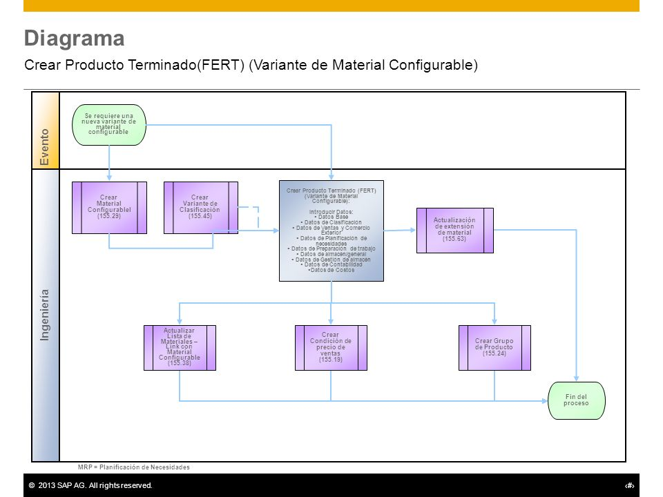 ©2013 SAP AG. All rights reserved.# Diagrama Crear Producto Terminado(FERT) (Variante de Material Configurable) Ingeniería Evento Crear Producto Termi
