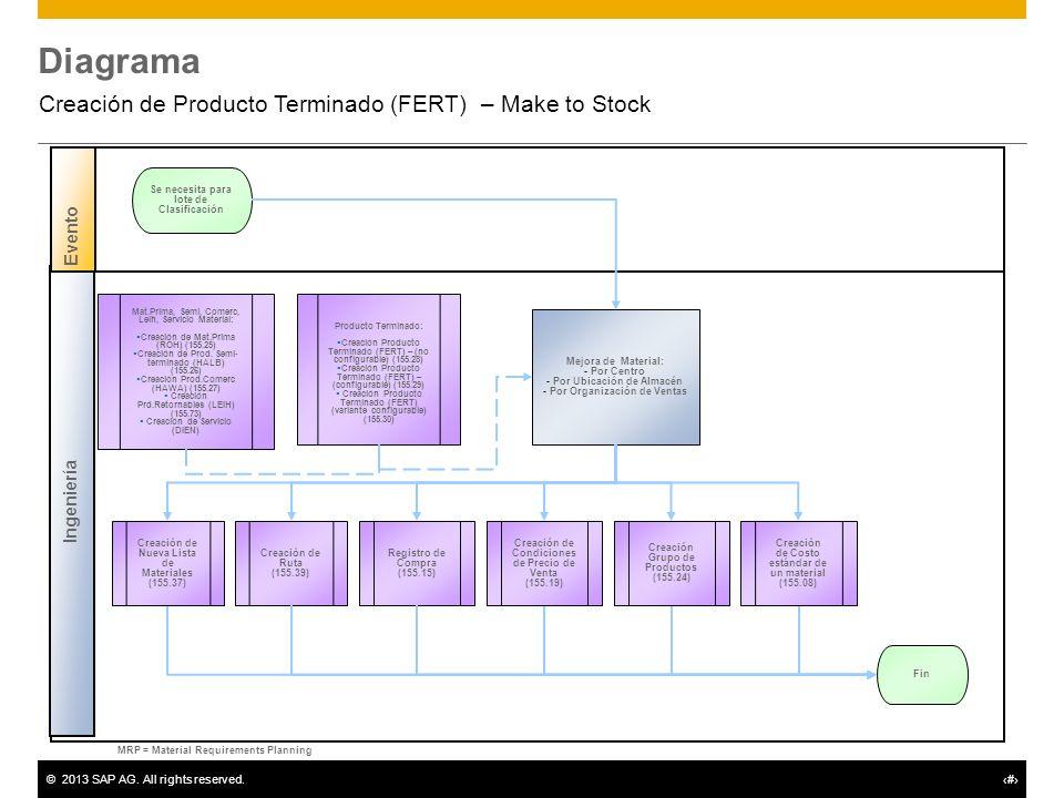 ©2013 SAP AG. All rights reserved.# Diagrama Creación de Producto Terminado (FERT) – Make to Stock Ingeniería Evento MRP = Material Requirements Plann
