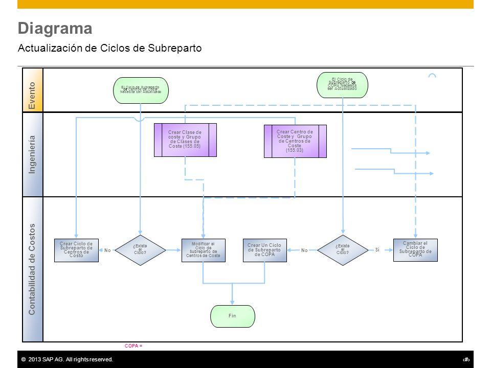 ©2013 SAP AG. All rights reserved.# Diagrama Actualización de Ciclos de Subreparto Contabilidad de Costos Evento Ingeniería ¿Existe el Ciclo? Crear Ci