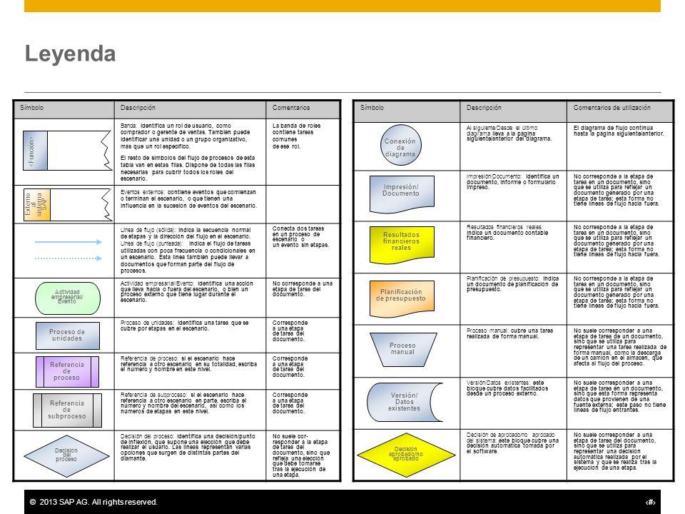 ©2013 SAP AG. All rights reserved.# Leyenda SímboloDescripciónComentarios Banda: identifica un rol de usuario, como comprador o gerente de ventas. Tam