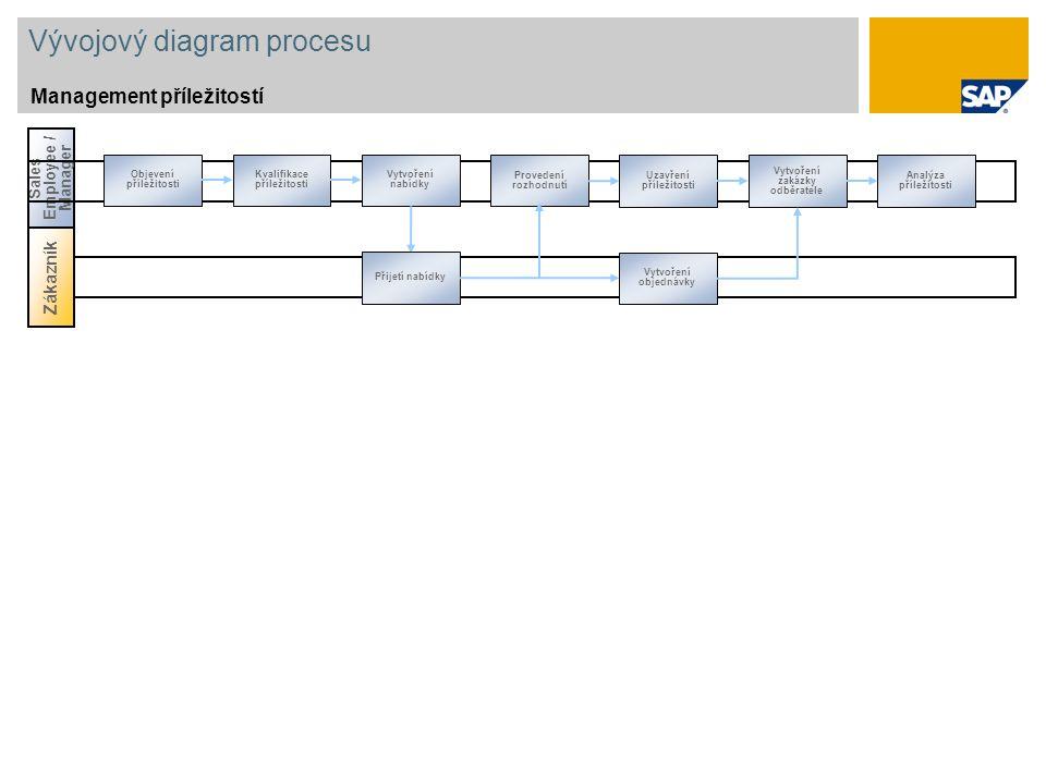 Vývojový diagram procesu Management příležitostí Zákazník Sales Employee / Manager Objevení příležitosti Provedení rozhodnutí Kvalifikace příležitosti Vytvoření nabídky Uzavření příležitosti Vytvoření zakázky odběratele Analýza příležitosti Přijetí nabídky Vytvoření objednávky