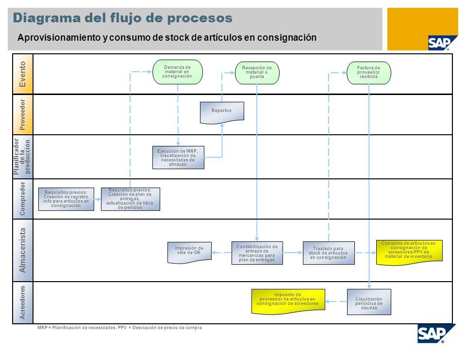 Diagrama del flujo de procesos Aprovisionamiento y consumo de stock de artículos en consignación Planificador de la producción Almacenista Acreedores