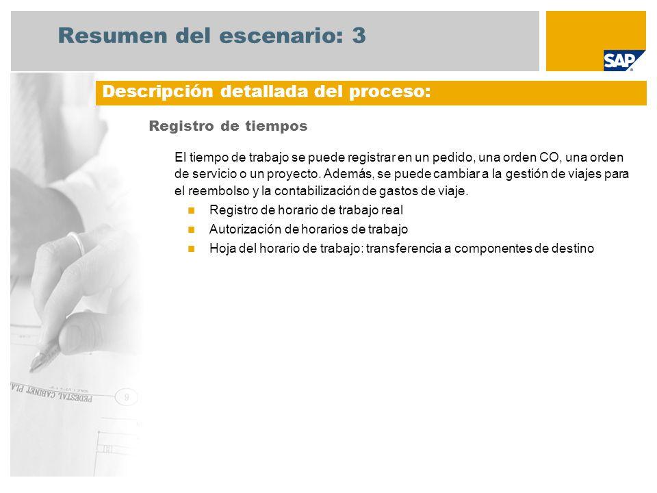 Diagrama del flujo de procesos Registro de tiempos Empleado (Usuario profesional) ¿Autorización de los horarios de trabajo.