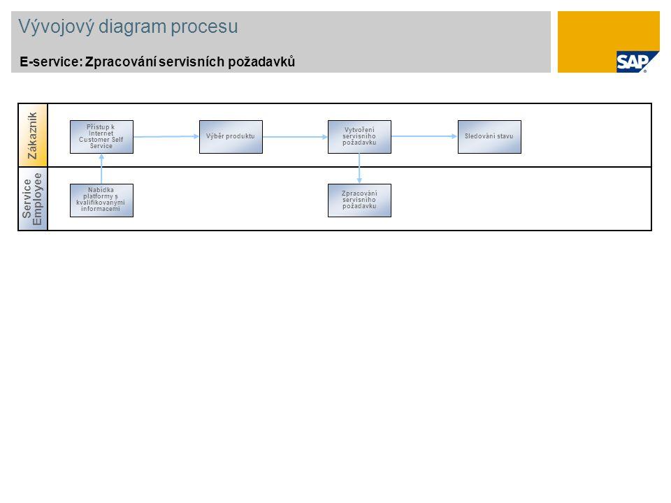 Vývojový diagram procesu E-service: Zpracování servisních požadavků Výběr produktu Vytvoření servisního požadavku Sledování stavu Přístup k Internet Customer Self Service Service Employee Nabídka platformy s kvalifikovanými informacemi Zpracování servisního požadavku Zákazník
