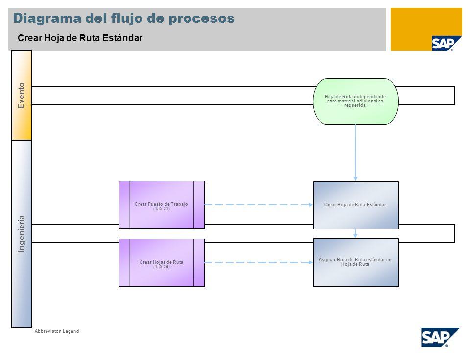 Diagrama del flujo de procesos Crear Hoja de Ruta Estándar Ingeniería Evento Crear Puesto de Trabajo (155.21) Crear Hoja de Ruta Estándar Hoja de Ruta