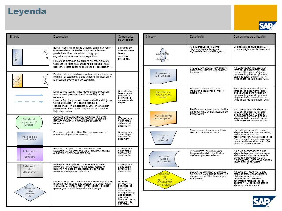 Leyenda SímboloDescripciónComentarios de utilización Al siguiente/Desde el último diagrama: lleva a la página siguiente/anterior del diagrama. El diag