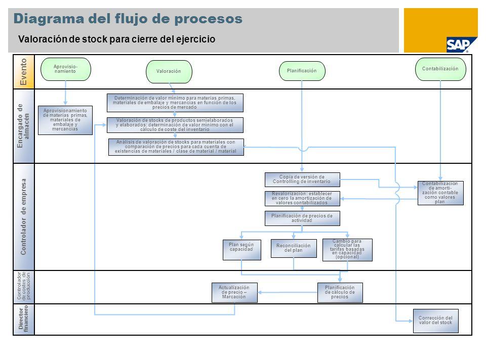 Director financiero Controlador de costes de producción Diagrama del flujo de procesos Valoración de stock para cierre del ejercicio Evento Aprovisio-