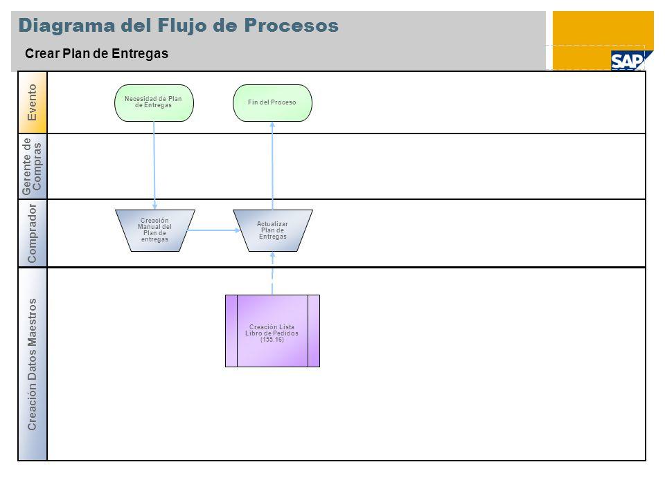 Diagrama del Flujo de Procesos Crear Plan de Entregas Gerente de Compras Creación Datos Maestros Evento Comprador Necesidad de Plan de Entregas Creaci